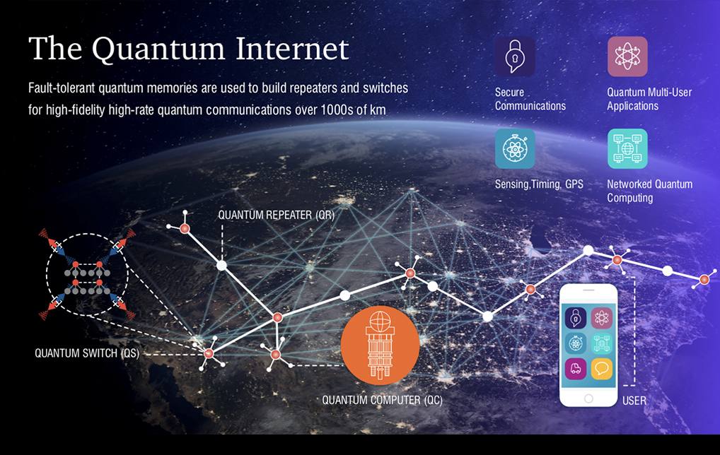 Photo of UArizona Teams With Harvard, MIT and Yale to Develop Quantum Networks – The Internet of Future