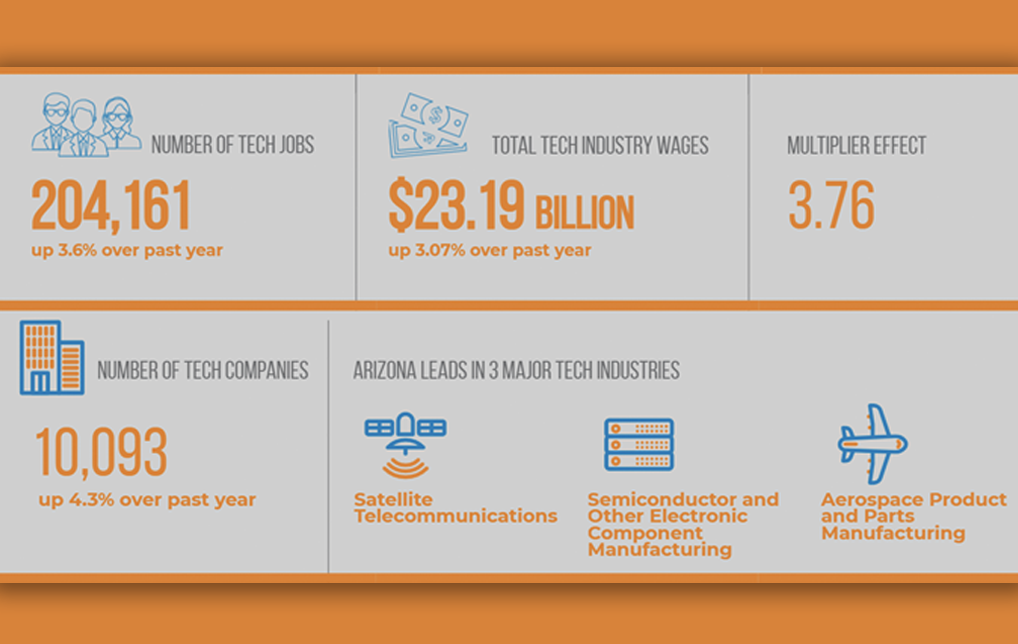 Photo of Arizona Technology Council's Industry Impact Report Shows Increase in Tech Companies, Wages andJobs inQ1-2021